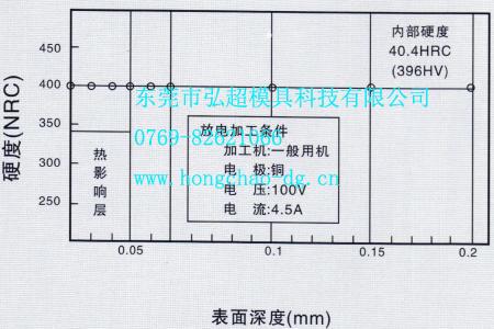 国产NAK80模具钢放电加工性能图