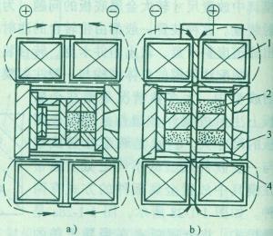 模具外部线圈产生磁场的方式示意图