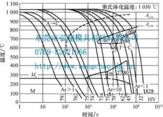 国产H13模具钢的连续冷却曲线图