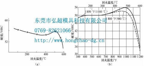 H13模具钢经1080℃加热、淬火回火后的硬度变化曲线图