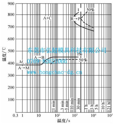 热作模具钢HM3等温转变曲线
