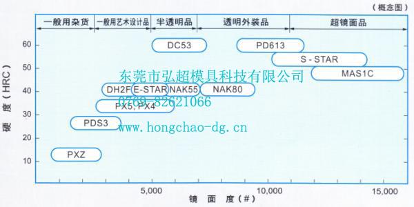 日本大同MAS1C模具钢特性概念图