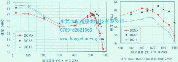 日本大同模具钢DCMX淬火、回火硬度曲线图