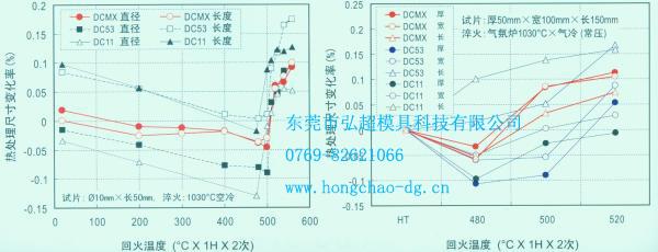 日本大同模具钢DCMX热处理变形(尺寸变化)曲线图