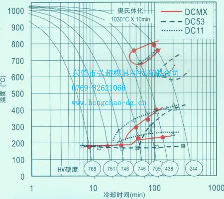 日本大同模具钢DCMX连续冷却相变曲线图