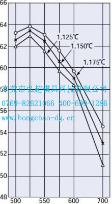 日本日立YXR3回火温度与硬度关系曲线图