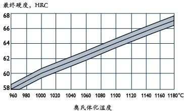 粉末高速钢ASP30奥氏体化温度与最终硬度关系曲线图