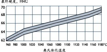 瑞典一胜百ASP60的最终需求硬度与奥氏体化温度的关系图