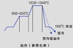 日本大同模具钢DC53的一般淬火工艺曲线图