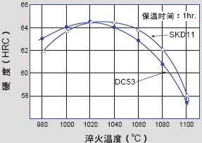 日本大同DC53模具钢的淬火硬度曲线图