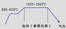 日本大同DC53模具钢的真空淬火工艺曲线图