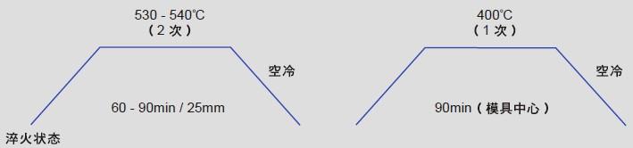 日本大同模具钢DC53稳定化处理工艺图