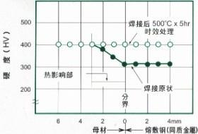 NAK80焊接性能-熔敷钢与母材的硬度分布图