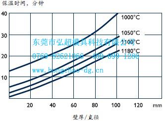 Uddeholm Vanadis 30经450℃和850℃两级预热后在盐浴炉中的总浸透时间曲线图