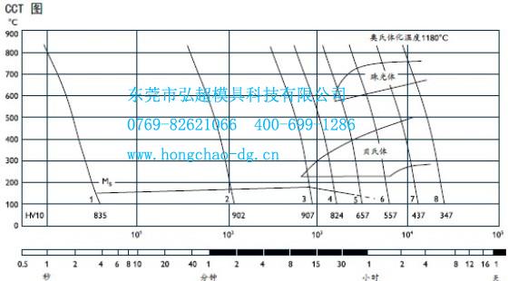 VANADIS 30过冷奥氏体连续转变动力学图(CCT图)