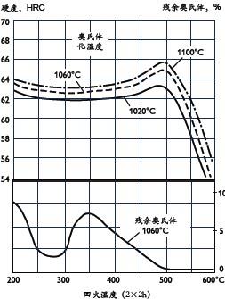 粉末工具钢Uddeholm Vanadis 10回火曲线图