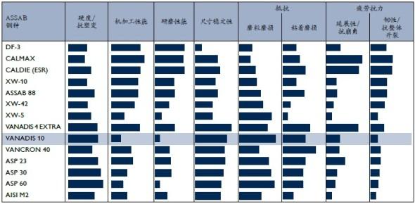 乌德霍姆粉末工具钢Vanadis 10特性图